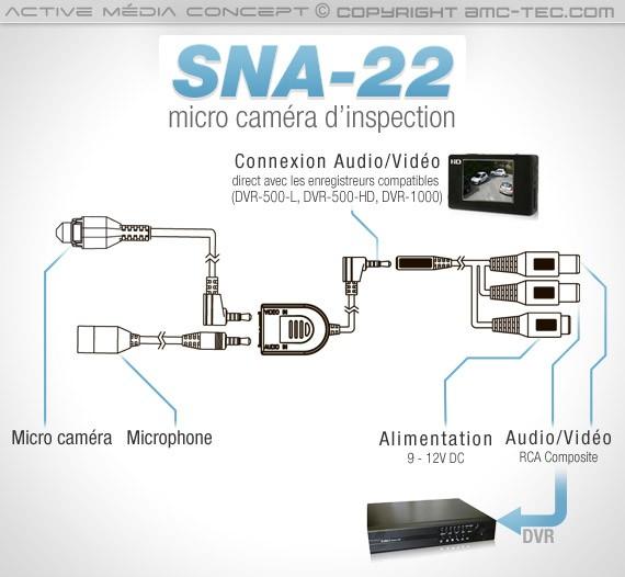 Connexions possibles avec la micro-caméra SNA-22.