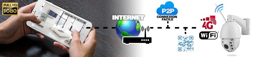 Connexion camera 4G GSM