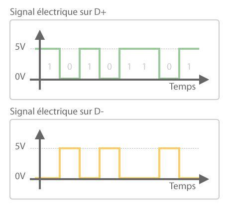 Chronogramme d'un signal électrique RS485