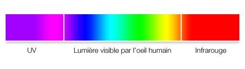 spectre lumineux avec infrarouge
