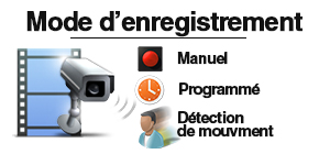 modes d'enregistrement