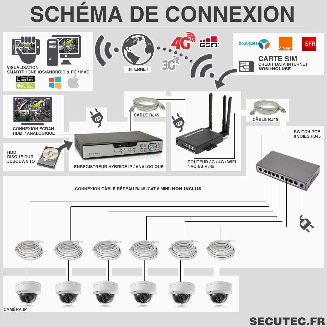 schéma de connexion