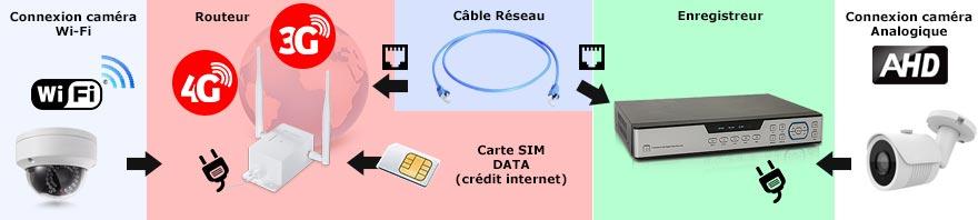 connexion routeur camera